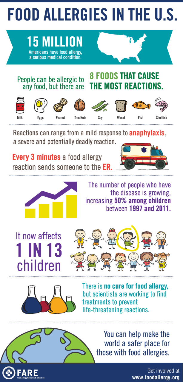 Food Allergies in the U.S. Infographic