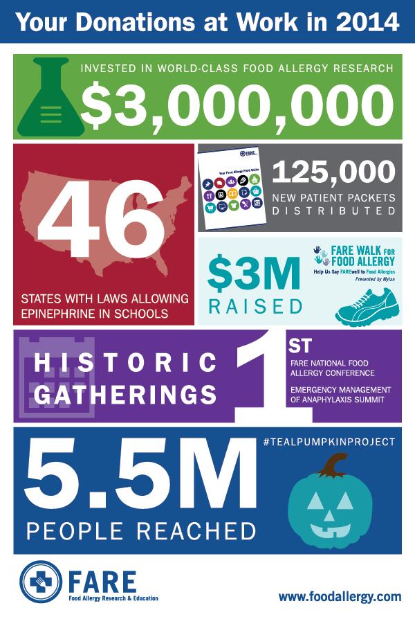 2014_FARE_Infographic (2)